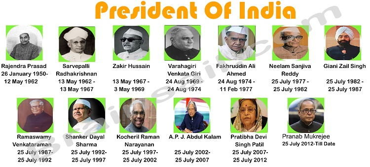 president of india The powers and functions of the president of india may be studied under the following heads 1 executive power, 2 military and diplomatic power, 3 legislative powers, 4 financial powers, 5 judicial powers, and 6 emergency powers.